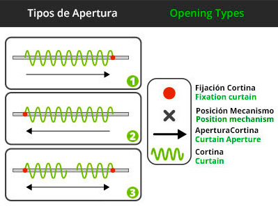 Opening Types